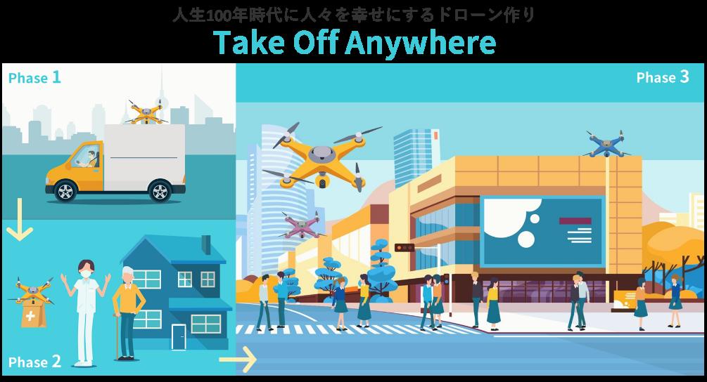 SUNDRED、ACSL、センシンロボティクス、PHB Design、VFR、理経が共同で「Take Off Anywhereプロジェクト」を発足 2023年までにドローンを「誰もがどこでも必要な時に」活用できる社会を目指す