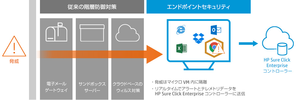 HP Sure Click Enterprise